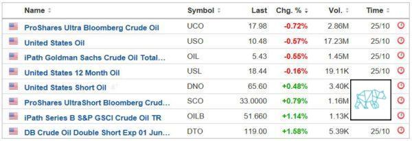 Bear Market Trader Daily Take On Wti Crude Oil